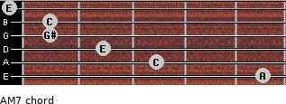 A-(M7) for guitar on frets 5, 3, 2, 1, 1, 0