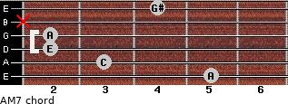A-(M7) for guitar on frets 5, 3, 2, 2, x, 4