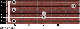 A-(M7) for guitar on frets 5, 7, 7, 5, 9, 5