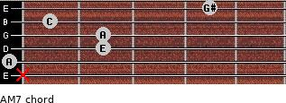 A-(M7) for guitar on frets x, 0, 2, 2, 1, 4