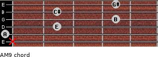AM9 for guitar on frets x, 0, 2, 4, 2, 4