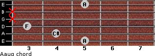 Aaug for guitar on frets 5, 4, 3, x, x, 5