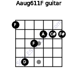 Aaug6/11/F for guitar on frets 1, 5, 3, 2, 2, 2
