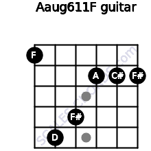 Aaug6/11/F for guitar on frets 1, 5, 4, 2, 2, 2
