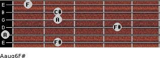 Aaug6/F# for guitar on frets 2, 0, 4, 2, 2, 1