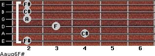 Aaug6/F# for guitar on frets 2, 4, 3, 2, 2, 2