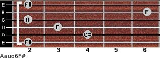 Aaug6/F# for guitar on frets 2, 4, 3, 2, 6, 2