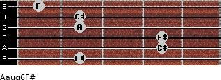 Aaug6/F# for guitar on frets 2, 4, 4, 2, 2, 1