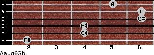 Aaug6/Gb for guitar on frets 2, 4, 4, 6, 6, 5