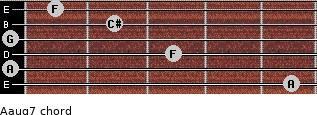 Aaug7 for guitar on frets 5, 0, 3, 0, 2, 1