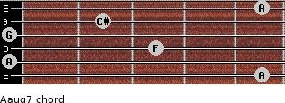 Aaug7 for guitar on frets 5, 0, 3, 0, 2, 5