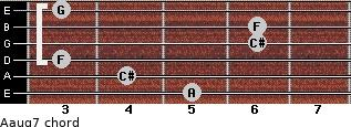 Aaug7 for guitar on frets 5, 4, 3, 6, 6, 3