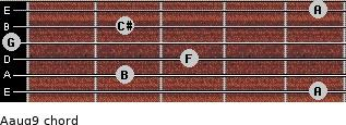 Aaug9 for guitar on frets 5, 2, 3, 0, 2, 5