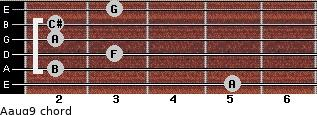 Aaug9 for guitar on frets 5, 2, 3, 2, 2, 3