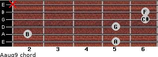 Aaug9 for guitar on frets 5, 2, 5, 6, 6, x