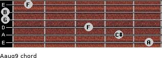 Aaug9 for guitar on frets 5, 4, 3, 0, 0, 1
