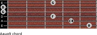 Aaug9 for guitar on frets 5, 4, 3, 0, 0, 3