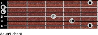 Aaug9 for guitar on frets 5, 4, 3, 0, 0, 5