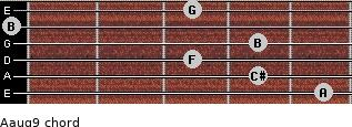 Aaug9 for guitar on frets 5, 4, 3, 4, 0, 3