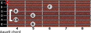 Aaug9 for guitar on frets 5, 4, 5, 4, 6, x