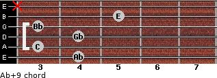 Ab+9 for guitar on frets 4, 3, 4, 3, 5, x