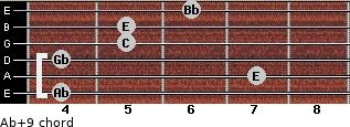 Ab+9 for guitar on frets 4, 7, 4, 5, 5, 6