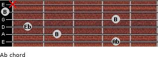 Ab- for guitar on frets 4, 2, 1, 4, 0, x