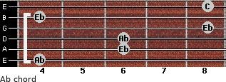 Ab for guitar on frets 4, 6, 6, 8, 4, 8