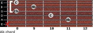 Ab for guitar on frets x, 11, 10, 8, 9, 8