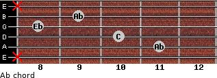 Ab for guitar on frets x, 11, 10, 8, 9, x
