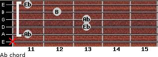 Ab- for guitar on frets x, 11, 13, 13, 12, 11