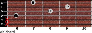 Ab- for guitar on frets x, x, 6, 8, 9, 7
