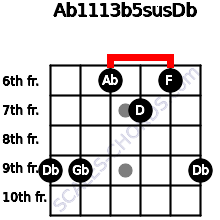 Ab11/13b5sus/Db for guitar on frets 9, 9, 6, 7, 6, 9