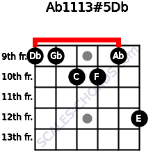 Ab11/13#5/Db for guitar on frets 9, 9, 10, 10, 9, 12