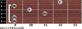 Ab11/13#5sus/Db for guitar on frets 9, 9, 11, 10, 9, 12