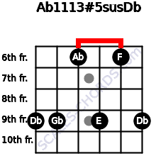 Ab11/13#5sus/Db for guitar on frets 9, 9, 6, 9, 6, 9
