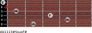 Ab11/13#5sus/F# for guitar on frets 2, 4, 3, 1, x, 0