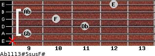 Ab11/13#5sus/F# for guitar on frets x, 9, 11, 10, 9, 12