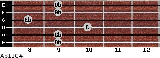 Ab11/C# for guitar on frets 9, 9, 10, 8, 9, 9