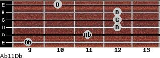 Abº11\Db for guitar on frets 9, 11, 12, 12, 12, 10