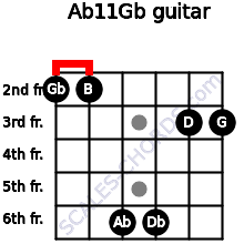 Abº11\Gb for guitar on frets 2, 2, 6, 6, 3, 3