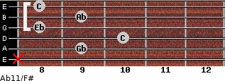 Ab11/F# for guitar on frets x, 9, 10, 8, 9, 8