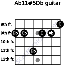 Ab11#5/Db for guitar on frets 9, 9, 11, 9, 9, 8
