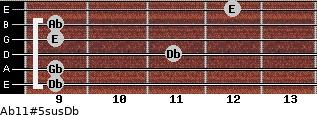 Ab11#5sus/Db for guitar on frets 9, 9, 11, 9, 9, 12