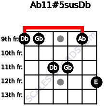 Ab11#5sus/Db for guitar on frets 9, 9, 11, 11, 9, 12