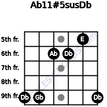 Ab11#5sus/Db for guitar on frets 9, 9, 6, 6, 5, 9