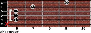 Ab11sus/D# for guitar on frets x, 6, 6, 6, 7, 9