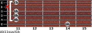 Ab11sus/Gb for guitar on frets 14, 11, 11, 11, x, 11