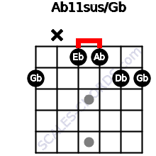 Ab11sus/Gb for guitar on frets 2, x, 1, 1, 2, 2