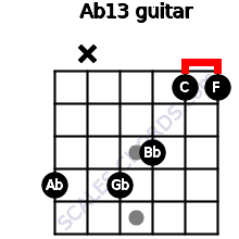 Ab13 for guitar on frets 4, x, 4, 3, 1, 1